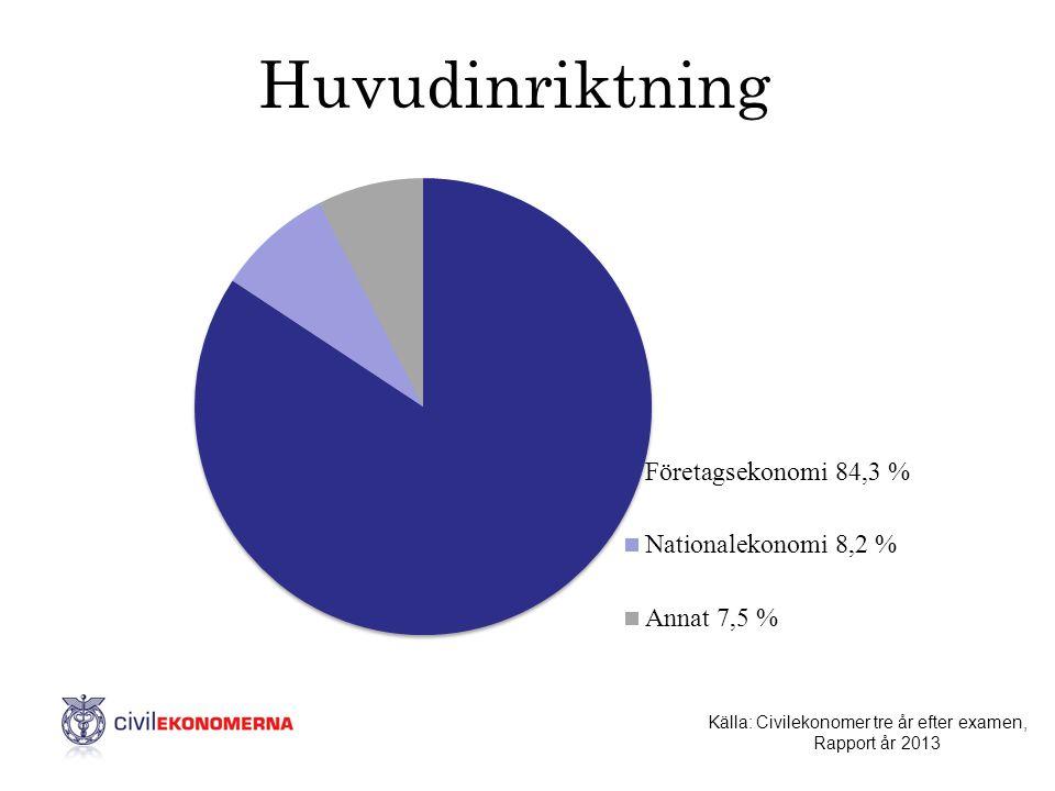 Huvudinriktning Källa: Civilekonomer tre år efter examen, Rapport år 2013