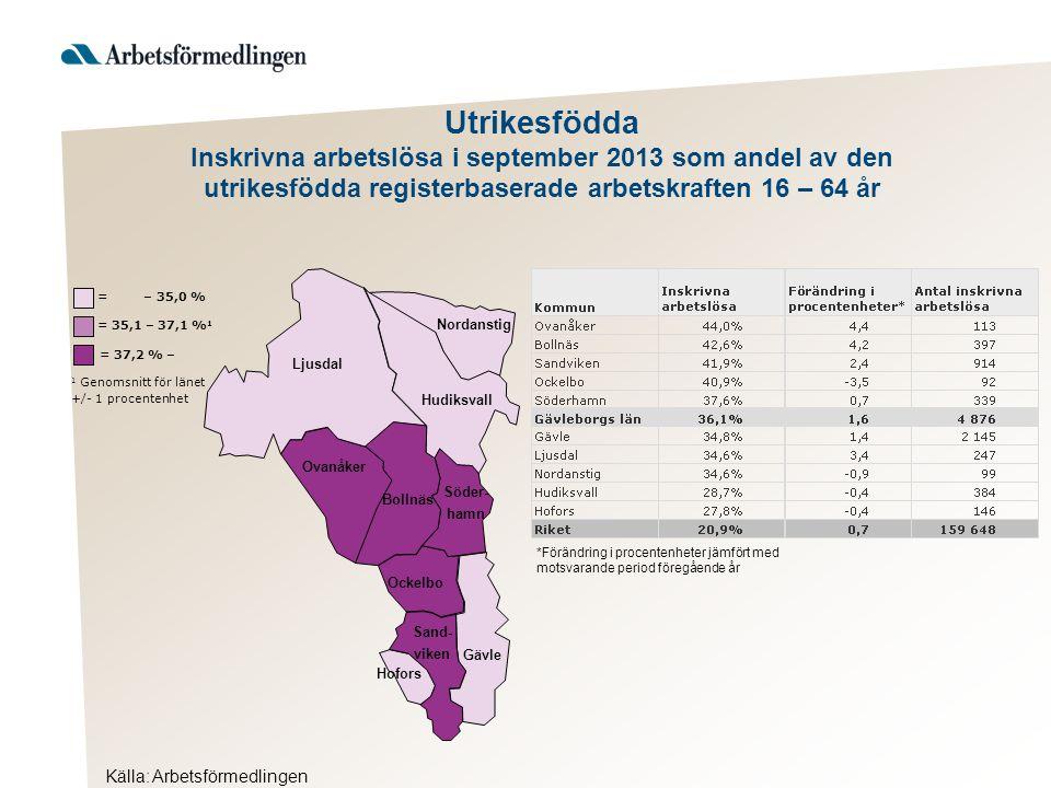 Ljusdal Nordanstig Hudiksvall Ovanåker Bollnäs Ockelbo Hofors Gävle Söder- hamn Sand- viken = 37,2 % – 1 Genomsnitt för länet +/- 1 procentenhet = 35,1 – 37,1 % 1 = – 35,0 % *Förändring i procentenheter jämfört med motsvarande period föregående år Utrikesfödda Inskrivna arbetslösa i september 2013 som andel av den utrikesfödda registerbaserade arbetskraften 16 – 64 år Källa: Arbetsförmedlingen