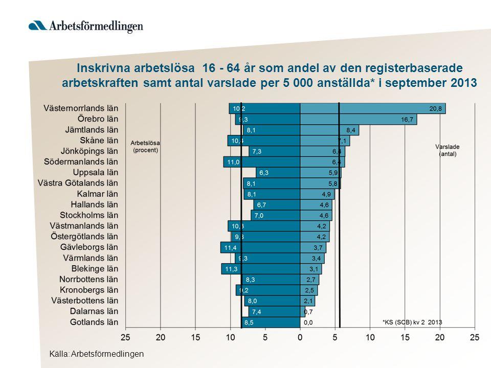 Inskrivna arbetslösa 16 - 64 år som andel av den registerbaserade arbetskraften samt antal varslade per 5 000 anställda* i september 2013