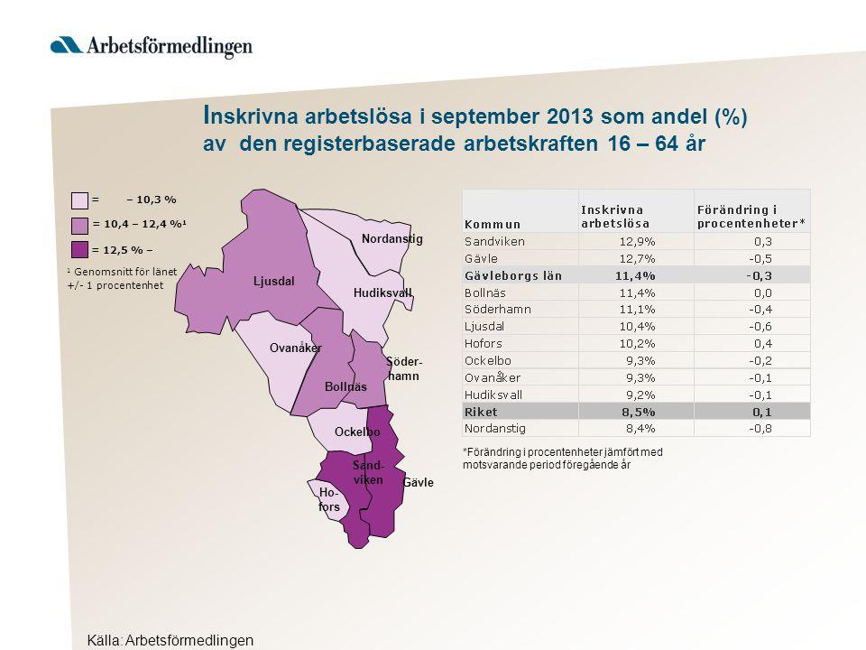 Hudiksvall 1 Genomsnitt för länet +/- 1 procentenhet = 12,5 % – = 10,4 – 12,4 % 1 = – 10,3 % Ljusdal Nordanstig Ovanåker Bollnäs Söder- hamn Ockelbo Sand- viken Gävle Ho- fors *Förändring i procentenheter jämfört med motsvarande period föregående år Källa: Arbetsförmedlingen I nskrivna arbetslösa i september 2013 som andel (%) av den registerbaserade arbetskraften 16 – 64 år