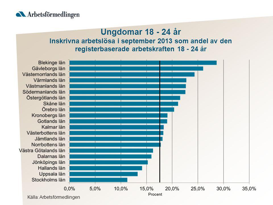 Källa: Arbetsförmedlingen Ungdomar 18 - 24 år Inskrivna arbetslösa i september 2013 som andel av den registerbaserade arbetskraften 18 - 24 år