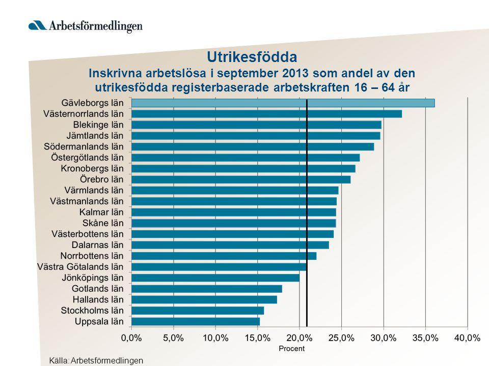 Utrikesfödda Inskrivna arbetslösa i september 2013 som andel av den utrikesfödda registerbaserade arbetskraften 16 – 64 år Källa: Arbetsförmedlingen