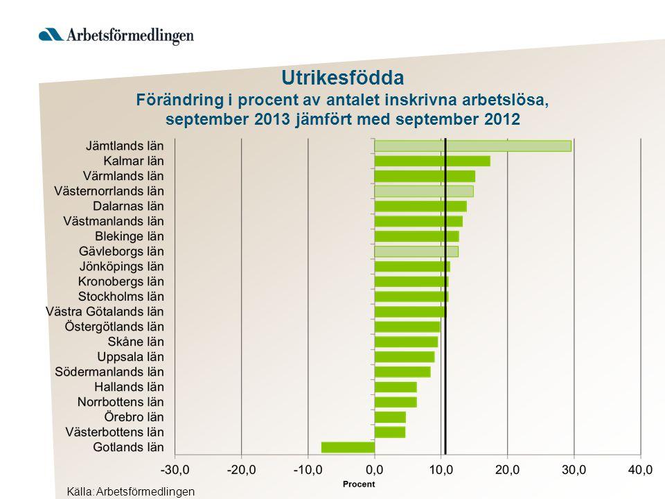Utrikesfödda Förändring i procent av antalet inskrivna arbetslösa, september 2013 jämfört med september 2012