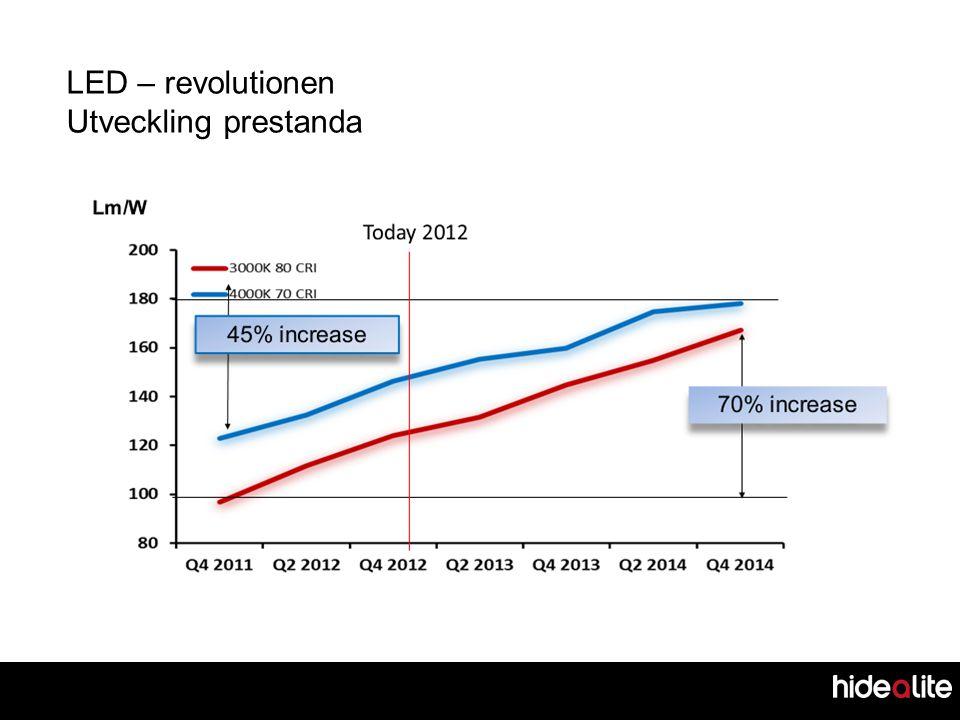 LED – revolutionen Utveckling prestanda