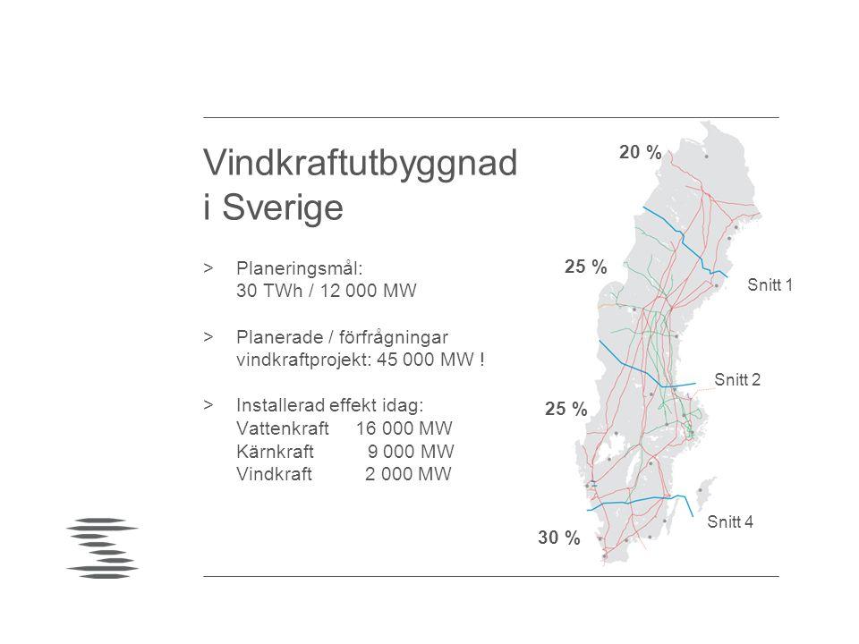 25 % 30 % 20 % Snitt 2 Snitt 1 Snitt 4 Vindkraftutbyggnad i Sverige >Planeringsmål: 30 TWh / 12 000 MW >Planerade / förfrågningar vindkraftprojekt: 45