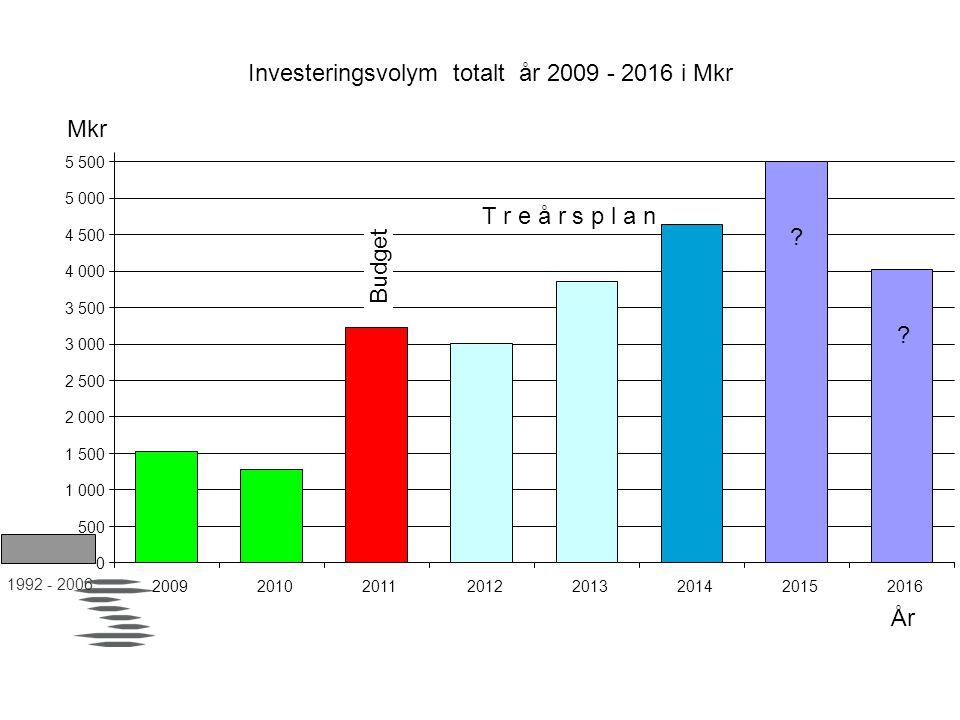 Investeringsvolym totalt år 2009 - 2016 i Mkr 0 500 1 000 1 500 2 000 2 500 3 000 3 500 4 000 4 500 5 000 5 500 20092010201120122013201420152016 År Mk