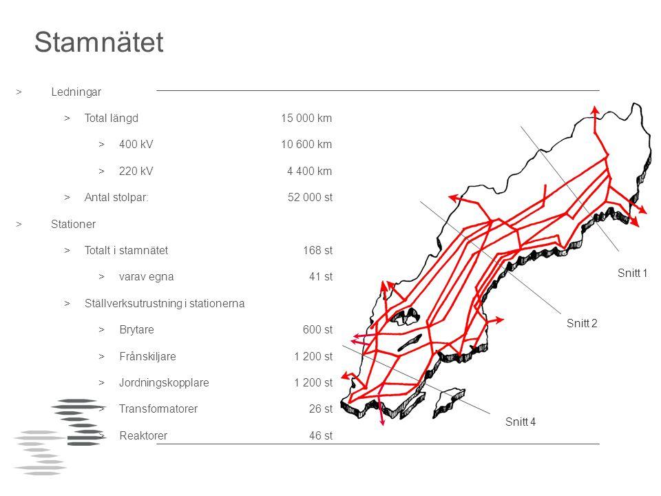 Pågår (9) Planerade (50) Stockholms Ström Vindkraft Förnyelse av stationer Nya stationer (400 kV) Dessutom…  Byte kontrollanläggning  Reaktiv kompensering  Nytt driftövervakningssystem  Nytt driftdatanät (DDN)  Tele/data, DTN, DTFN, WAN/LAN