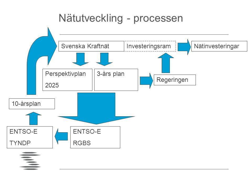 Nätutveckling - processen Svenska Kraftnät ENTSO-E RGBS Perspektivplan 2025 3-års plan Regeringen ENTSO-E TYNDP 10-årsplan NätinvesteringarInvestering