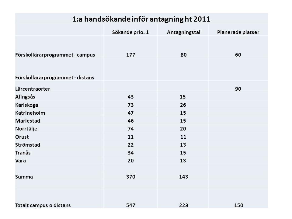 1:a handsökande inför antagning ht 2011 Sökande prio.
