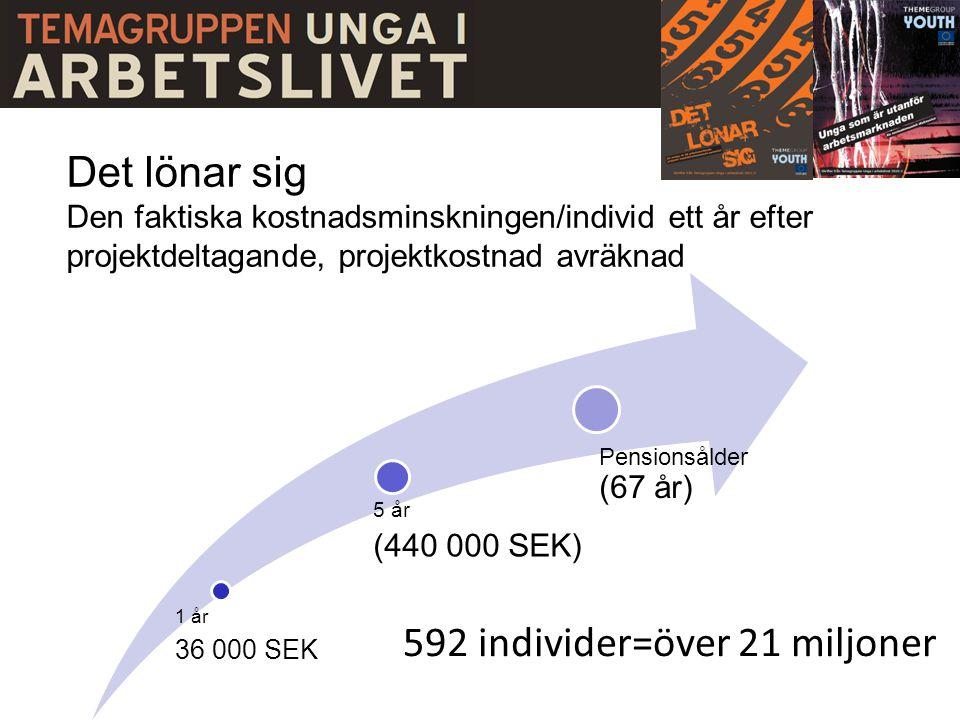 Det lönar sig Den faktiska kostnadsminskningen/individ ett år efter projektdeltagande, projektkostnad avräknad 1 år 36 000 SEK 5 år (440 000 SEK) Pensionsålder (67 år) 592 individer=över 21 miljoner