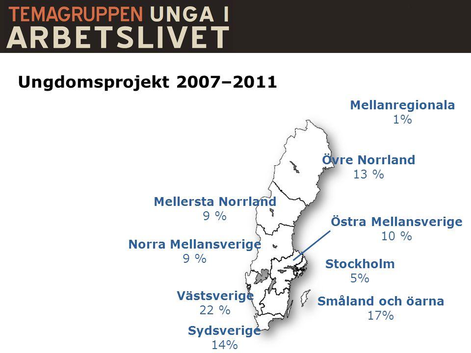 Övre Norrland 13 % Mellersta Norrland 9 % Norra Mellansverige 9 % Östra Mellansverige 10 % Stockholm 5% Västsverige 22 % Småland och öarna 17% Sydsver