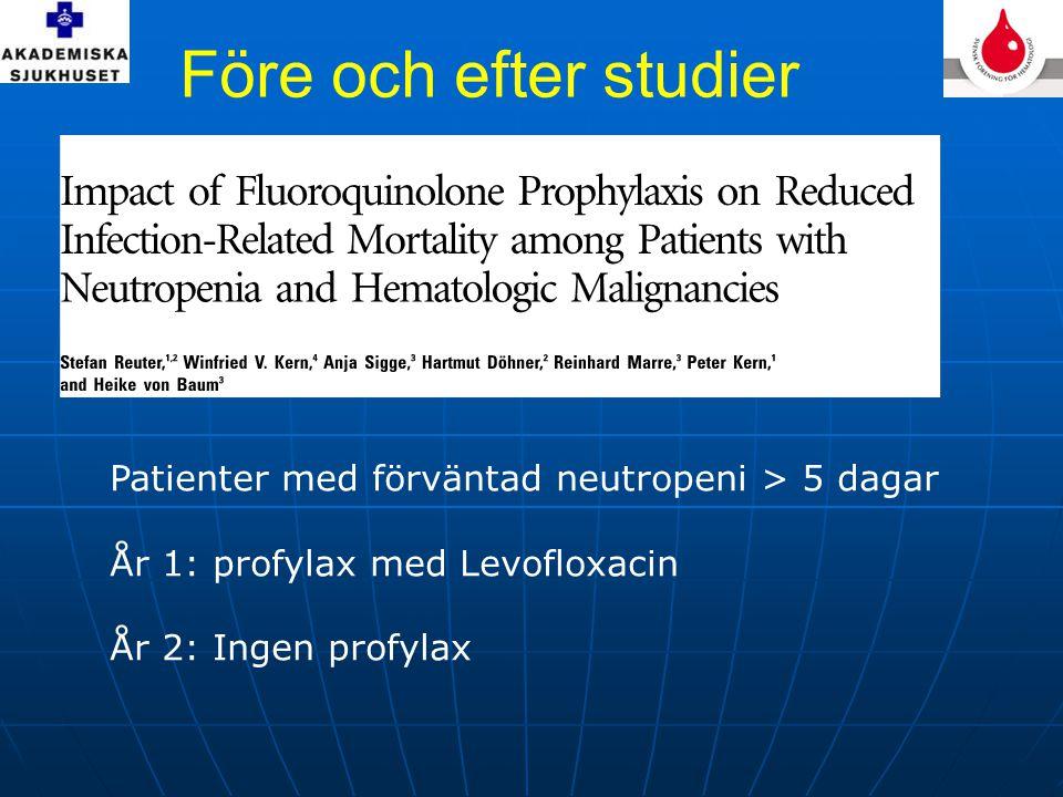 Före och efter studier Patienter med förväntad neutropeni > 5 dagar År 1: profylax med Levofloxacin År 2: Ingen profylax