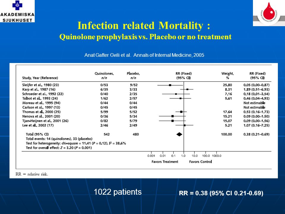Infection related Mortality : Quinolone prophylaxis vs. Placebo or no treatment RR = 0.38 (95% CI 0.21-0.69) Anat Gafter Gvili et al. Annals of Intern