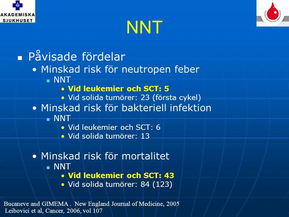 NNT  Påvisade fördelar •Minskad risk för neutropen feber  NNT •Vid leukemier och SCT: 5 •Vid solida tumörer: 23 (första cykel) •Minskad risk för bakteriell infektion  NNT •Vid leukemier och SCT: 6 •Vid solida tumörer: 13 •Minskad risk för mortalitet  NNT •Vid leukemier och SCT: 43 •Vid solida tumörer: 84 (123) Leibovici et al, Cancer, 2006, vol 107 Bucaneve and GIMEMA.