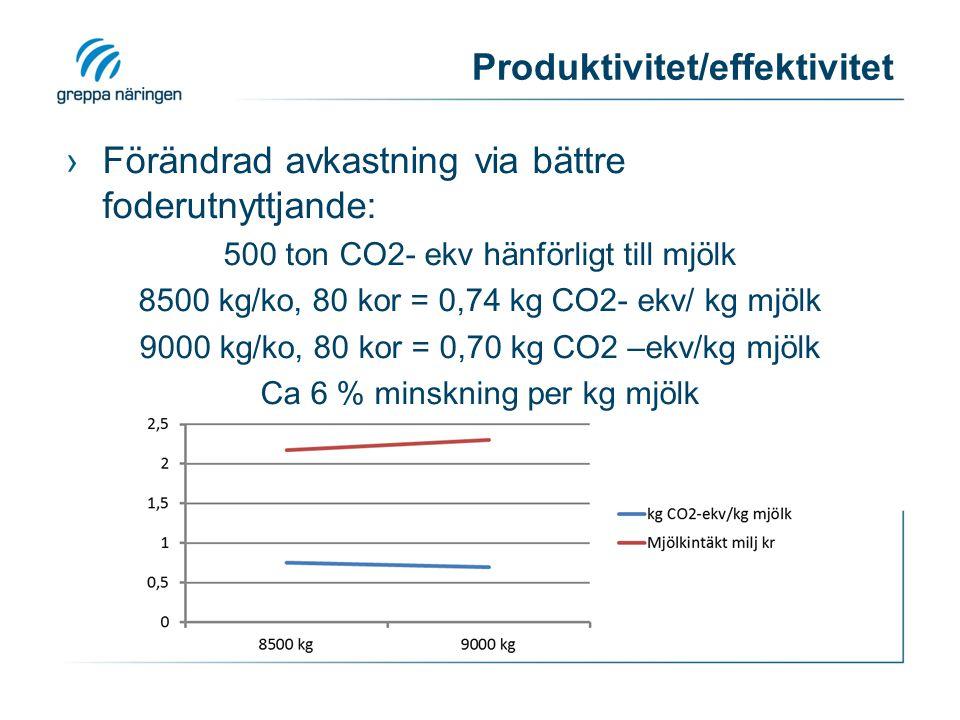 Produktivitet/effektivitet ›Förändrad avkastning via bättre foderutnyttjande: 500 ton CO2- ekv hänförligt till mjölk 8500 kg/ko, 80 kor = 0,74 kg CO2- ekv/ kg mjölk 9000 kg/ko, 80 kor = 0,70 kg CO2 –ekv/kg mjölk Ca 6 % minskning per kg mjölk