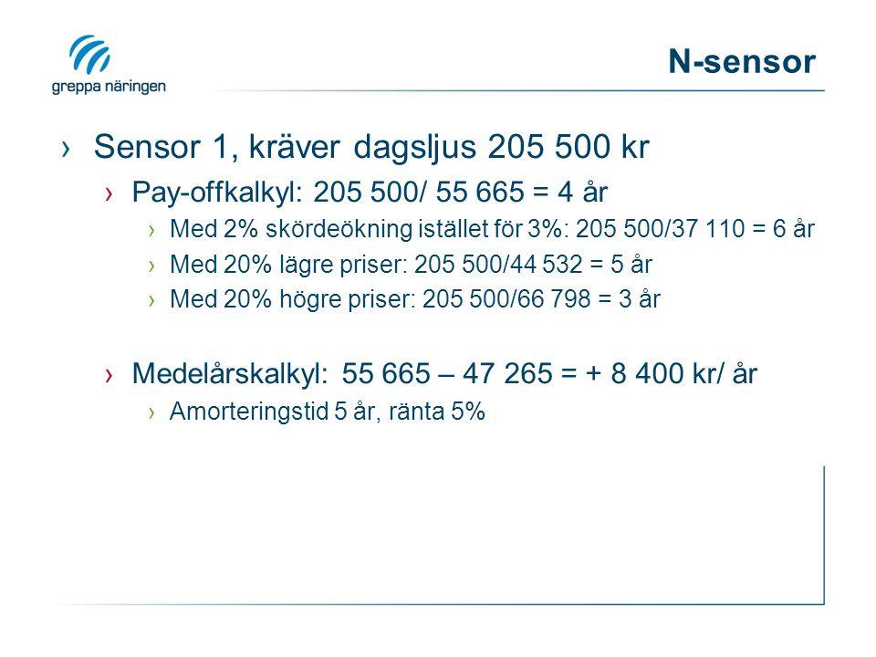 ›Sensor 1, kräver dagsljus 205 500 kr ›Pay-offkalkyl: 205 500/ 55 665 = 4 år ›Med 2% skördeökning istället för 3%: 205 500/37 110 = 6 år ›Med 20% lägre priser: 205 500/44 532 = 5 år ›Med 20% högre priser: 205 500/66 798 = 3 år ›Medelårskalkyl: 55 665 – 47 265 = + 8 400 kr/ år ›Amorteringstid 5 år, ränta 5%
