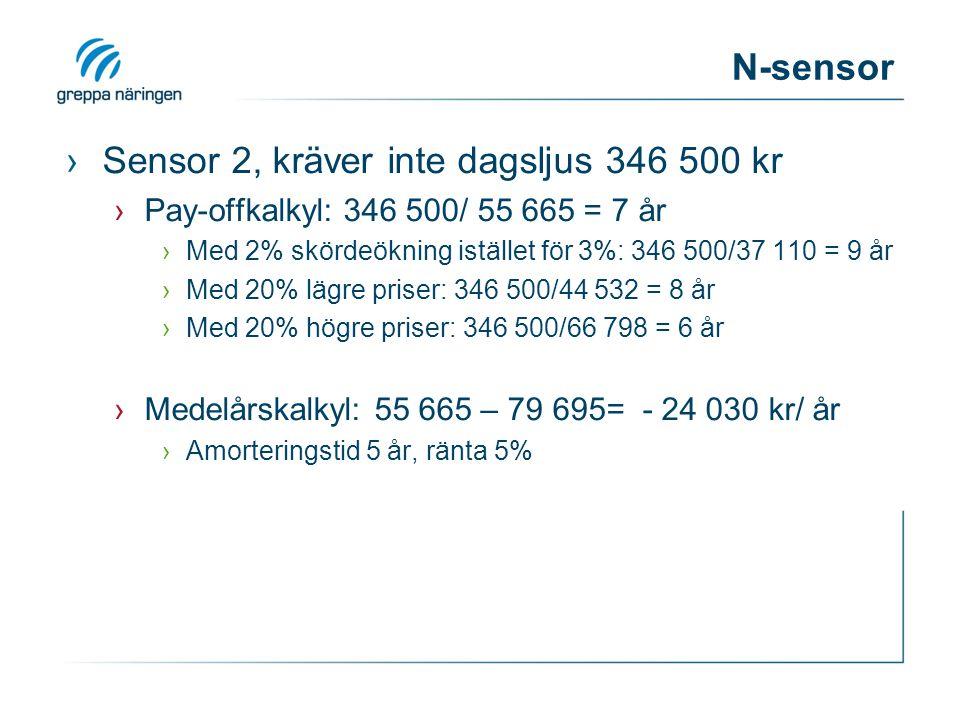 N-sensor ›Sensor 2, kräver inte dagsljus 346 500 kr ›Pay-offkalkyl: 346 500/ 55 665 = 7 år ›Med 2% skördeökning istället för 3%: 346 500/37 110 = 9 år ›Med 20% lägre priser: 346 500/44 532 = 8 år ›Med 20% högre priser: 346 500/66 798 = 6 år ›Medelårskalkyl: 55 665 – 79 695= - 24 030 kr/ år ›Amorteringstid 5 år, ränta 5%