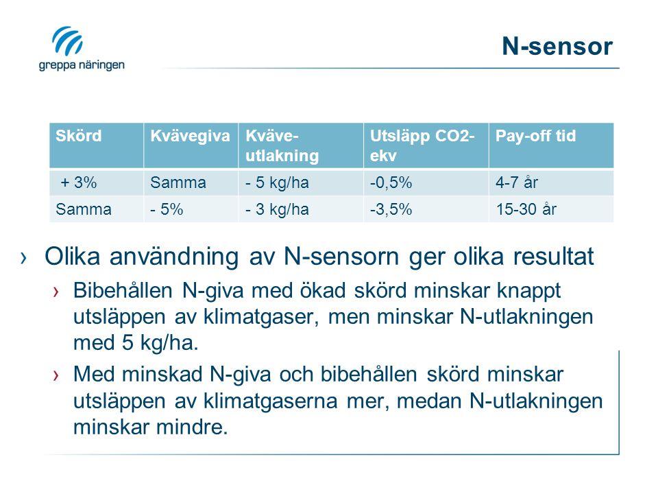 N-sensor SkördKvävegivaKväve- utlakning Utsläpp CO2- ekv Pay-off tid + 3%Samma- 5 kg/ha-0,5%4-7 år Samma- 5%- 3 kg/ha-3,5%15-30 år ›Olika användning av N-sensorn ger olika resultat ›Bibehållen N-giva med ökad skörd minskar knappt utsläppen av klimatgaser, men minskar N-utlakningen med 5 kg/ha.