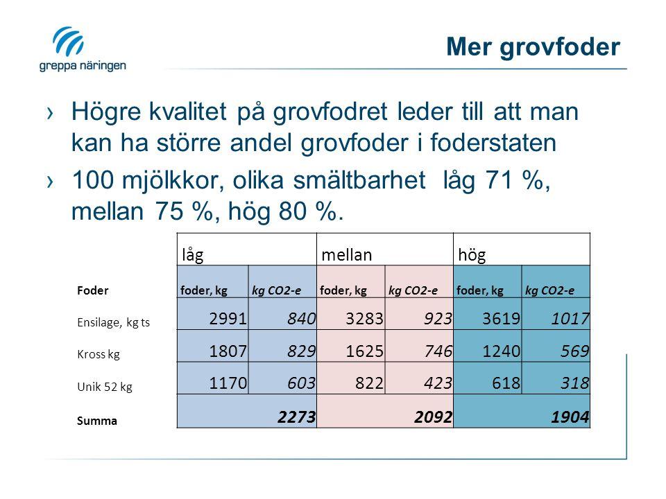 Mer grovfoder ›Högre kvalitet på grovfodret leder till att man kan ha större andel grovfoder i foderstaten ›100 mjölkkor, olika smältbarhet låg 71 %, mellan 75 %, hög 80 %.