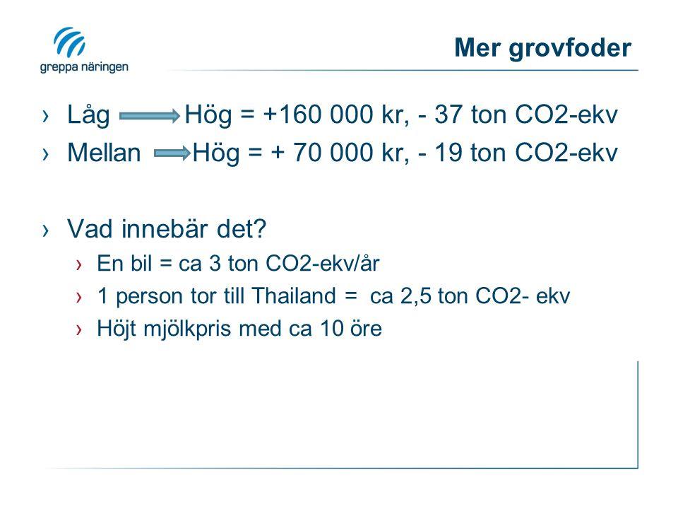 Mer grovfoder ›Låg Hög = +160 000 kr, - 37 ton CO2-ekv ›Mellan Hög = + 70 000 kr, - 19 ton CO2-ekv ›Vad innebär det? ›En bil = ca 3 ton CO2-ekv/år ›1