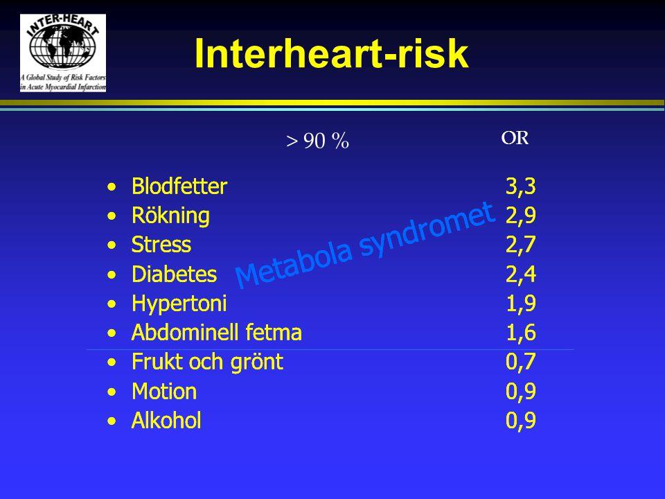 Interheart-risk •Blodfetter3,3 •Rökning2,9 •Stress2,7 •Diabetes2,4 •Hypertoni1,9 •Abdominell fetma1,6 •Frukt och grönt0,7 •Motion0,9 •Alkohol0,9 OR >