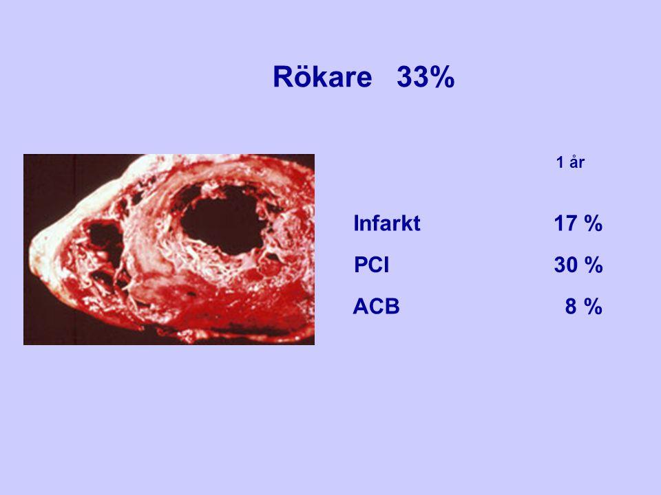 Rökare 33% 1 år Infarkt PCI ACB 17 % 30 % 8 %