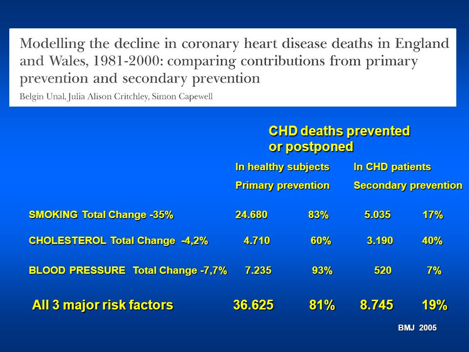 BMJ 2005 CHD deaths prevented or postponed In healthy subjects Primary prevention In CHD patients Secondary prevention SMOKING Total Change -35% 24.68