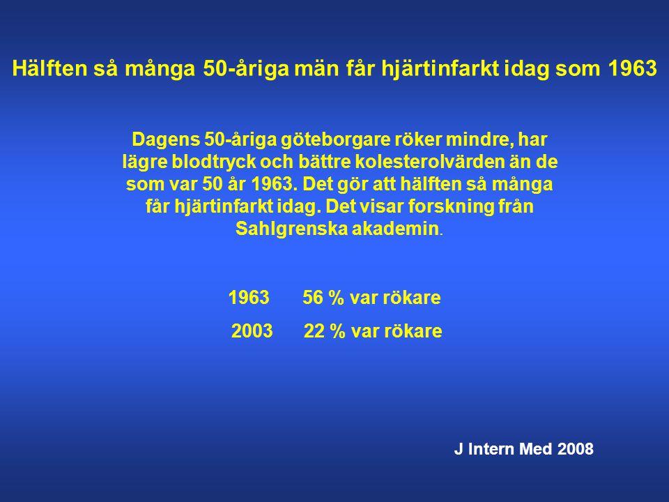 Hälften så många 50-åriga män får hjärtinfarkt idag som 1963 Dagens 50-åriga göteborgare röker mindre, har lägre blodtryck och bättre kolesterolvärden