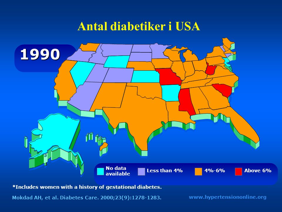 Antal diabetiker i USA *Includes women with a history of gestational diabetes. 1990 No data available Less than 4%4%-6%Above 6% www.hypertensiononline