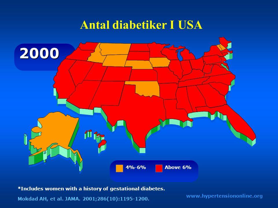 Antal diabetiker I USA 2000 www.hypertensiononline.org 4%-6% Above 6% *Includes women with a history of gestational diabetes. Mokdad AH, et al. JAMA.
