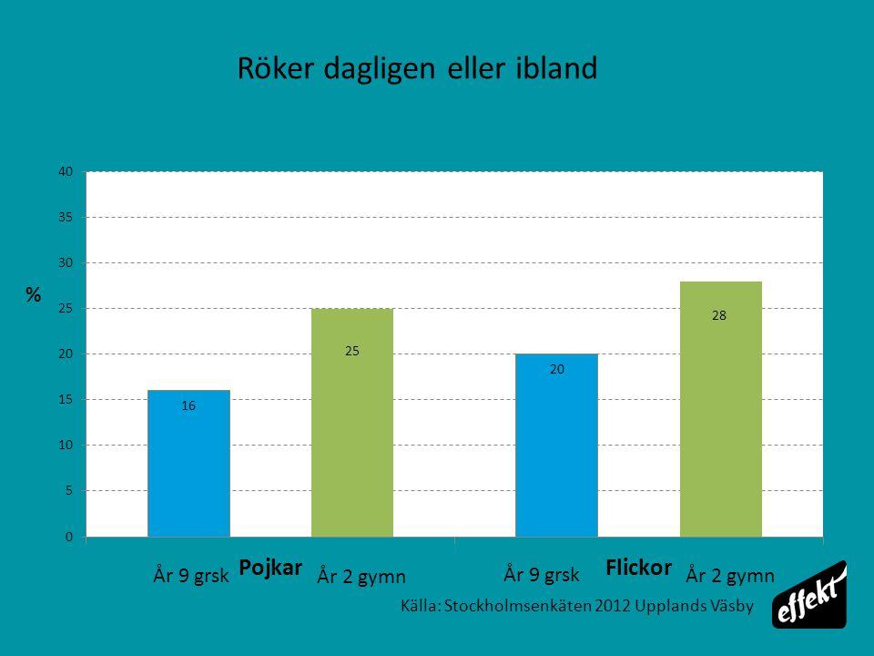 Källa: Stockholmsenkäten 2012 Upplands Väsby % Röker dagligen eller ibland År 9 grsk År 2 gymn