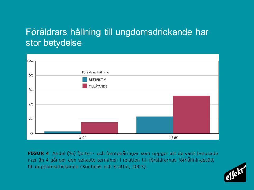 Föräldrars hållning till ungdomsdrickande har stor betydelse FIGUR 4 Andel (%) fjorton- och femtonåringar som uppger att de varit berusade mer än 4 gå