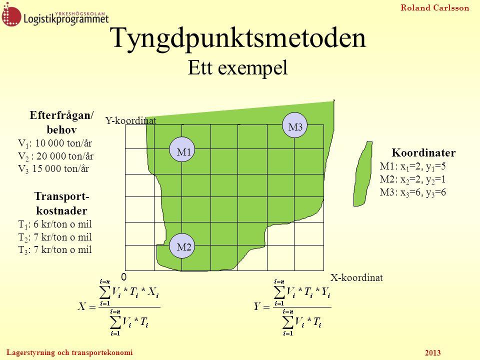 Roland Carlsson Lagerstyrning och transportekonomi 2013 Tyngdpunktsmetoden Ett exempel Efterfrågan/ behov V 1 : 10 000 ton/år V 2 : 20 000 ton/år V 3