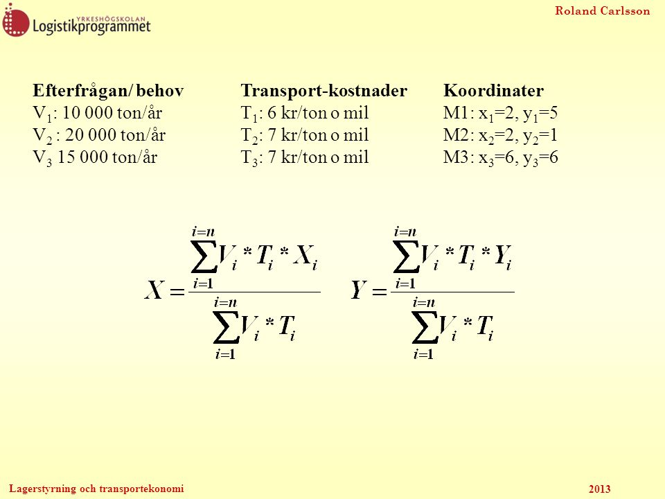 Roland Carlsson Lagerstyrning och transportekonomi 2013 Efterfrågan/ behov V 1 : 10 000 ton/år V 2 : 20 000 ton/år V 3 15 000 ton/år Koordinater M1: x