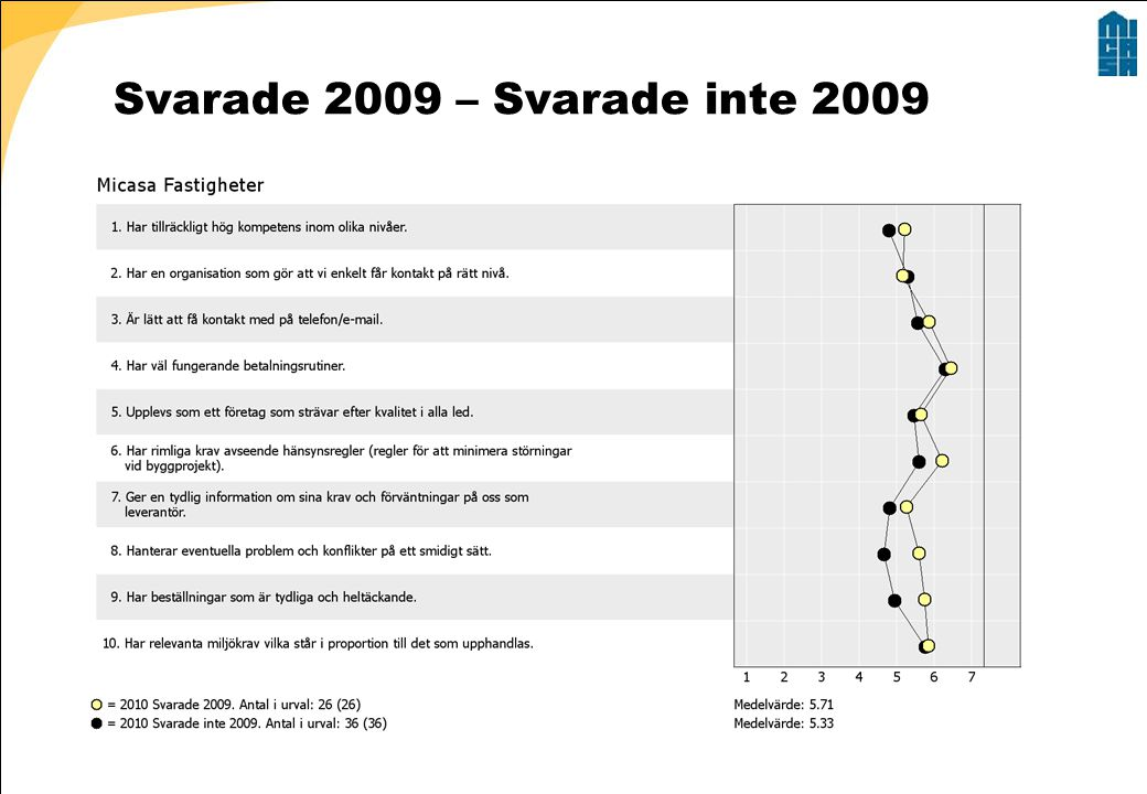 Svarade 2009 – Svarade inte 2009