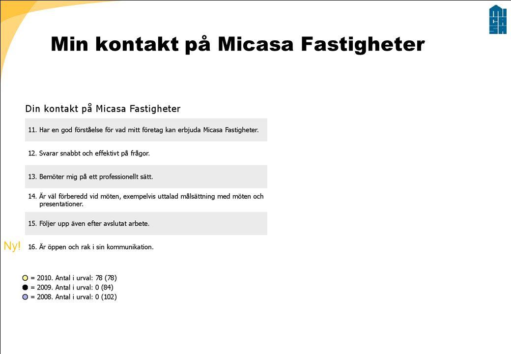 Min kontakt på Micasa Fastigheter Ny!