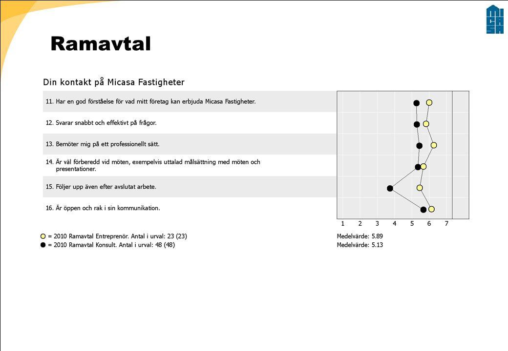Ramavtal