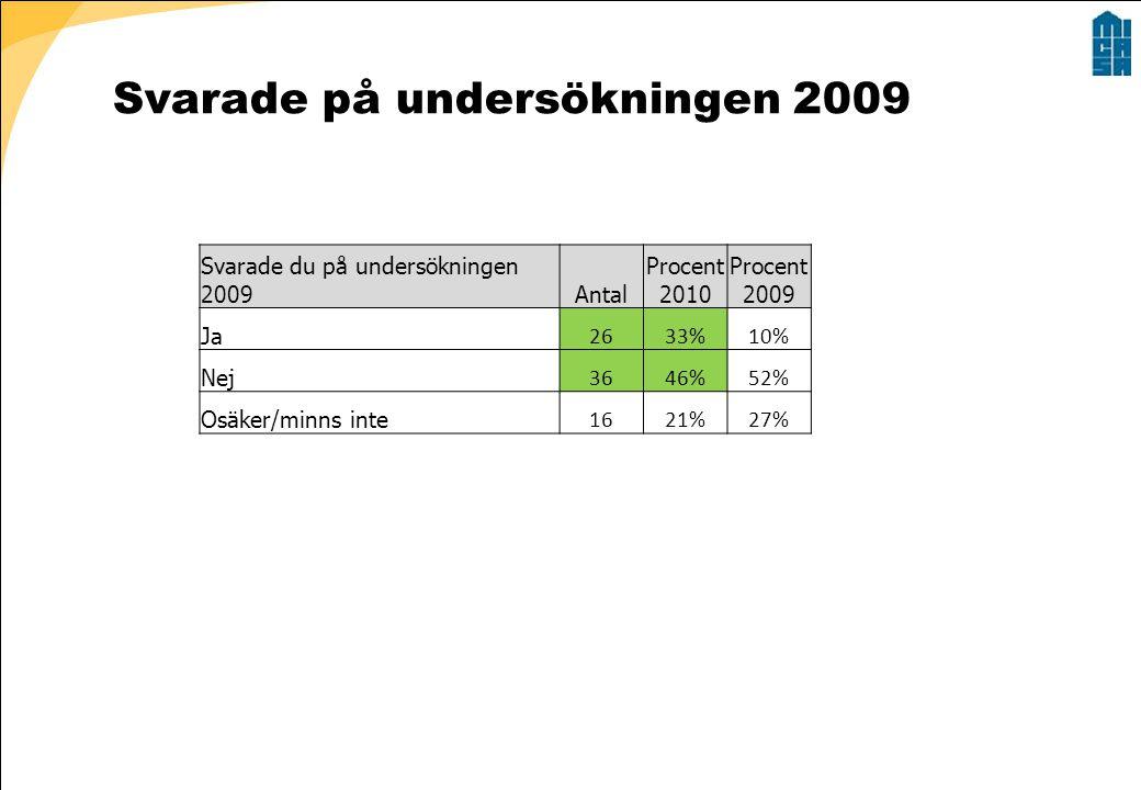 Svarade på undersökningen 2009 Svarade du på undersökningen 2009Antal Procent 2010 Procent 2009 Ja 2633%10% Nej 3646%52% Osäker/minns inte 1621%27%