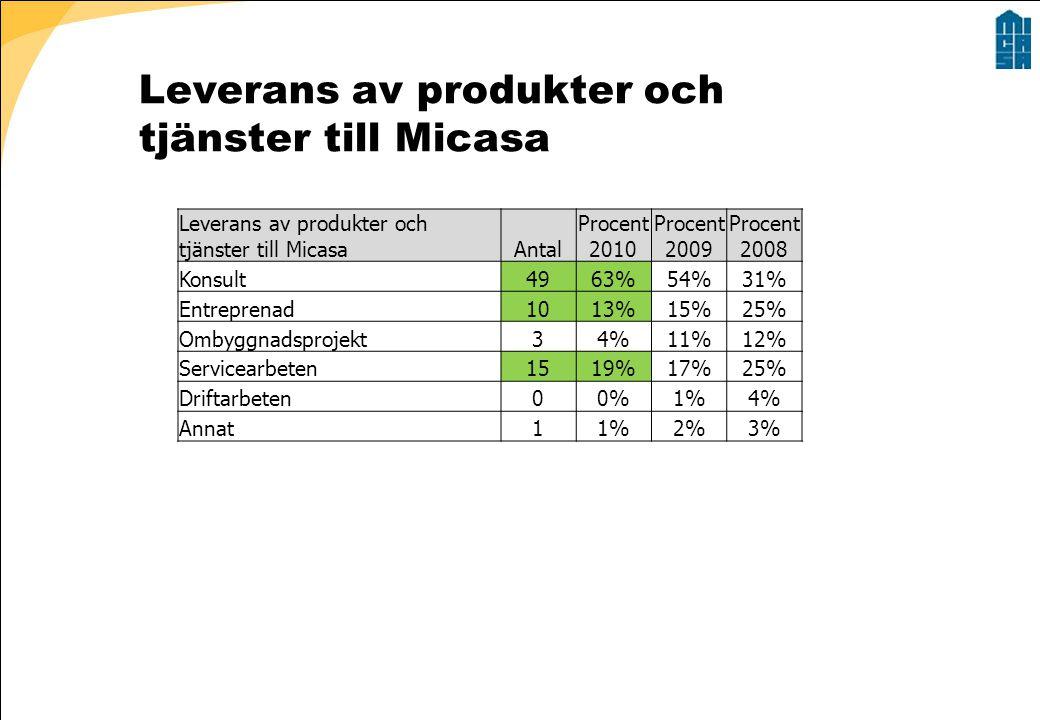 Leverans av produkter och tjänster till Micasa Antal Procent 2010 Procent 2009 Procent 2008 Konsult4963%54%31% Entreprenad1013%15%25% Ombyggnadsprojekt34%11%12% Servicearbeten1519%17%25% Driftarbeten00%1%4% Annat11%2%3%