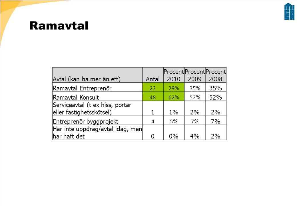 Ramavtal Avtal (kan ha mer än ett)Antal Procent 2010 Procent 2009 Procent 2008 Ramavtal Entreprenör 2329%35% Ramavtal Konsult 4862%52% Serviceavtal (t ex hiss, portar eller fastighetsskötsel)11%2% Entreprenör byggprojekt 45%7% Har inte uppdrag/avtal idag, men har haft det00%4%2%