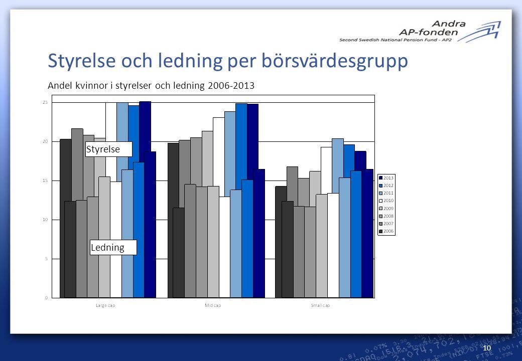 10 Styrelse och ledning per börsvärdesgrupp Styrelse Andel kvinnor i styrelser och ledning 2006-2013 Ledning