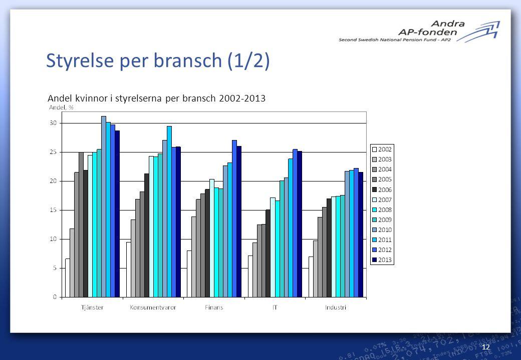 12 Styrelse per bransch (1/2) Andel kvinnor i styrelserna per bransch 2002-2013