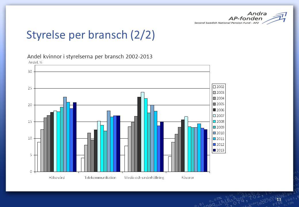 13 Styrelse per bransch (2/2) Andel kvinnor i styrelserna per bransch 2002-2013
