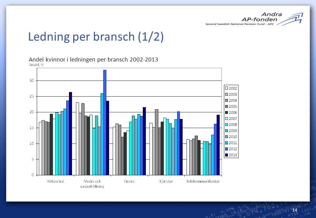 14 Ledning per bransch (1/2) Andel kvinnor i ledningen per bransch 2002-2013