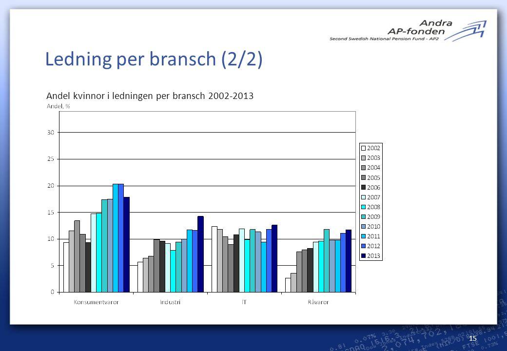 15 Ledning per bransch (2/2) Andel kvinnor i ledningen per bransch 2002-2013