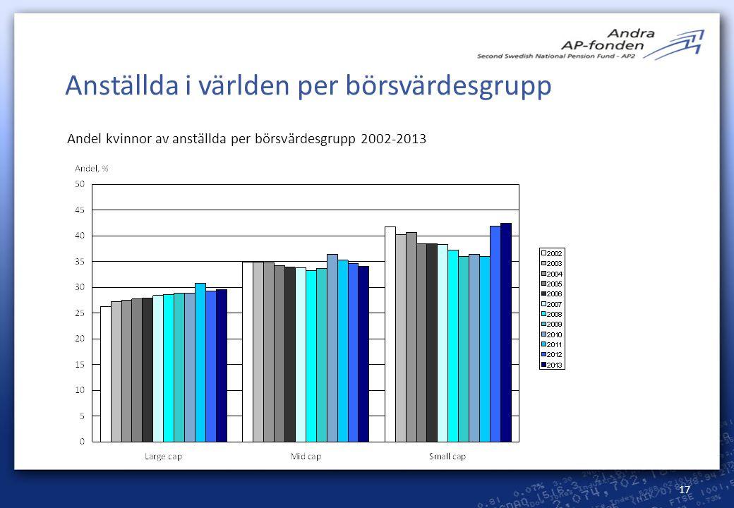 17 Anställda i världen per börsvärdesgrupp Andel kvinnor av anställda per börsvärdesgrupp 2002-2013