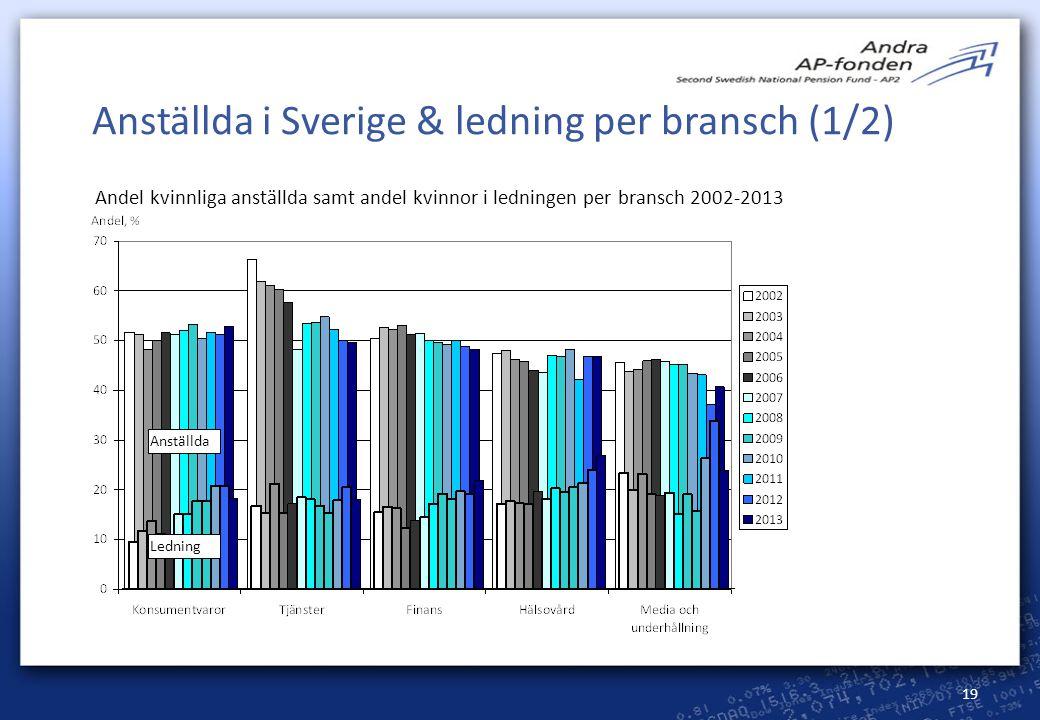19 Anställda i Sverige & ledning per bransch (1/2) Anställda Andel kvinnliga anställda samt andel kvinnor i ledningen per bransch 2002-2013 Ledning
