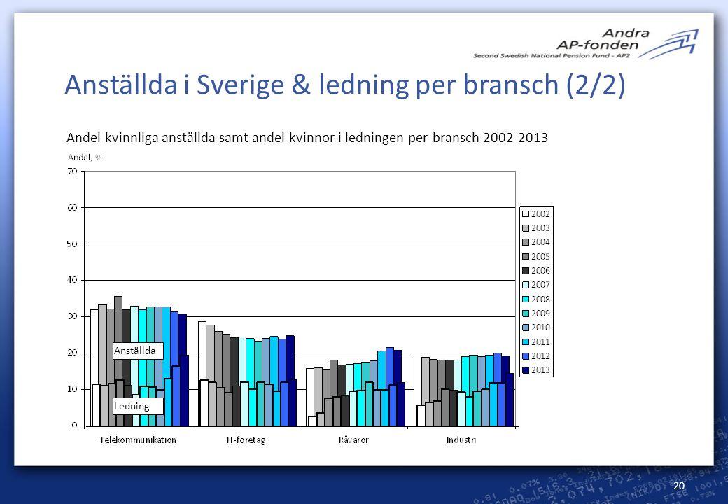 20 Anställda i Sverige & ledning per bransch (2/2) Andel kvinnliga anställda samt andel kvinnor i ledningen per bransch 2002-2013 Anställda Ledning