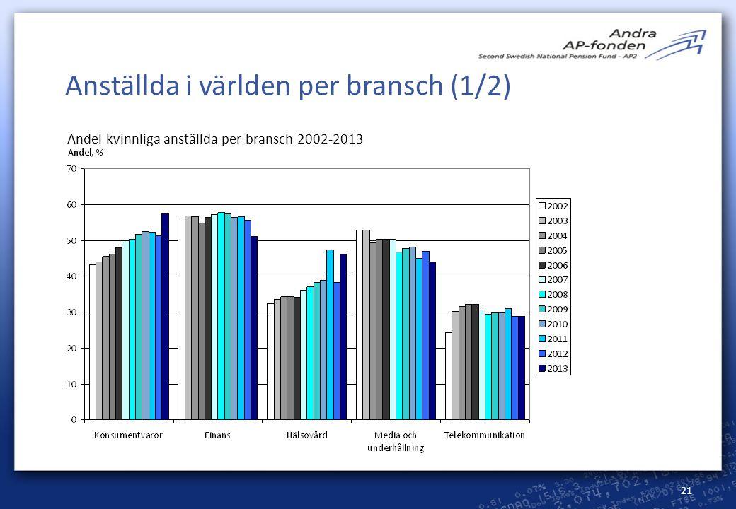 21 Anställda i världen per bransch (1/2) Andel kvinnliga anställda per bransch 2002-2013