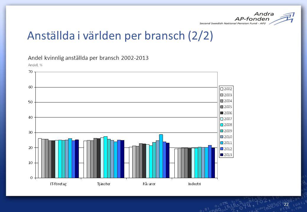 22 Anställda i världen per bransch (2/2) Andel kvinnlig anställda per bransch 2002-2013